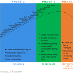 The Housing Cycle: Market by Market