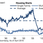 Is the Real Estate market about to take off or collapse?